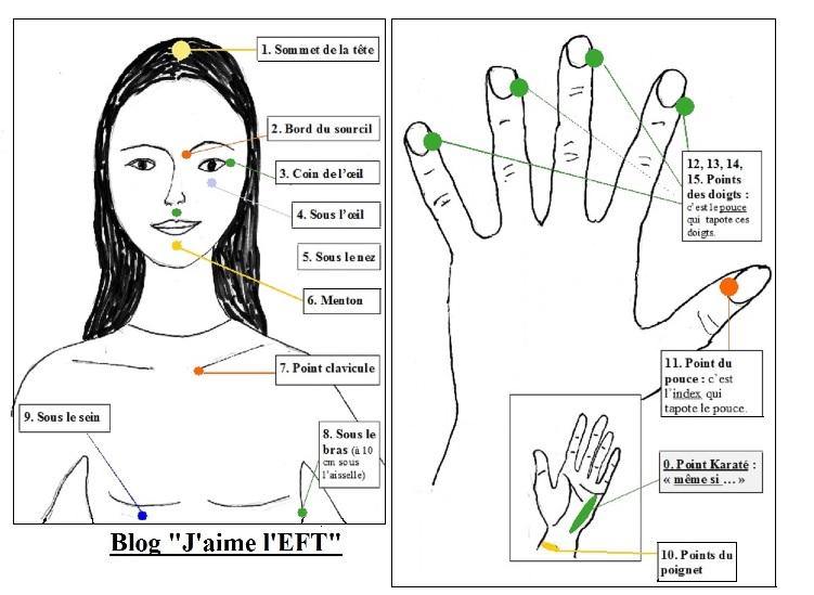 Points-EFT-visage-mains